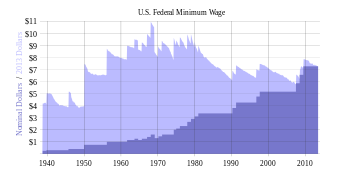 English: This is a history of minimum wage inc...